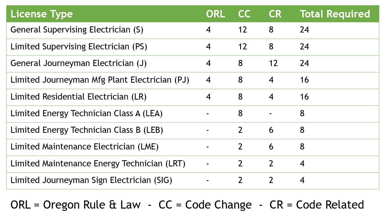 The Best Electrical Continuing Education Bluevolt Ceu Oregon Wiring Type Codes Abbreviations Are Decoded Below Chart A Portion Of Credits Must Be From Code Change Cc Courses